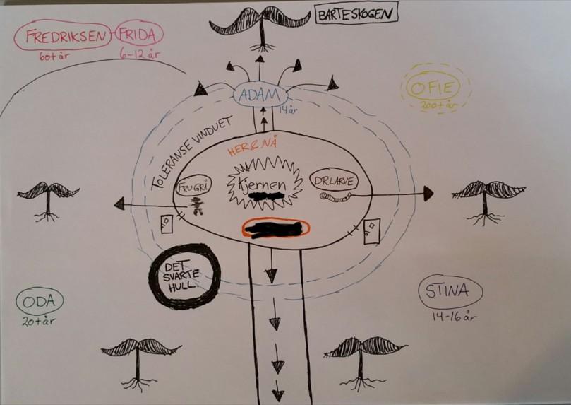 Det nye kartet. Kart over mulighetene og integrasjoner